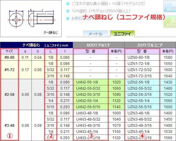 セラミックねじ(ユニファイタイプの表記について ...